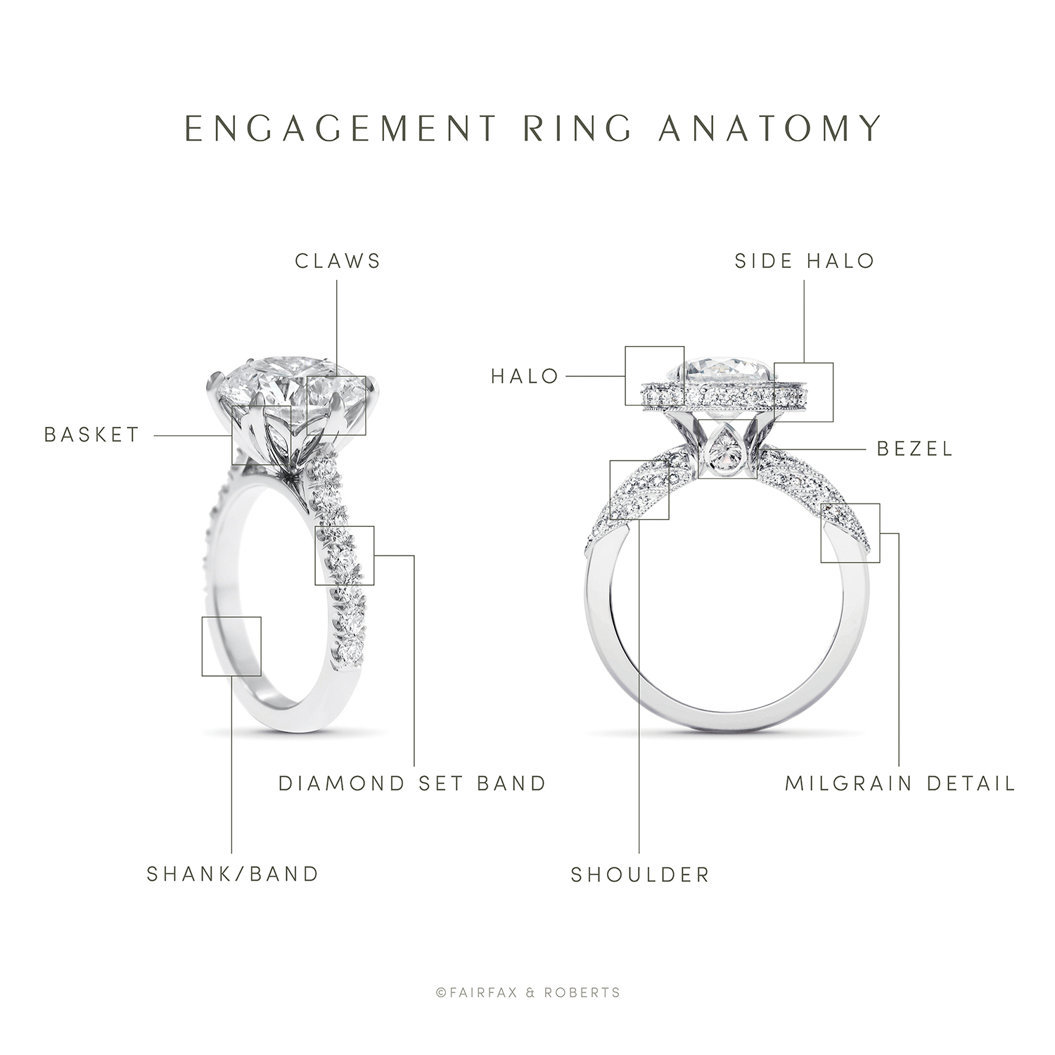 ring anatomy engagement ring band shank basket claws setting shoulder engagement ring guide